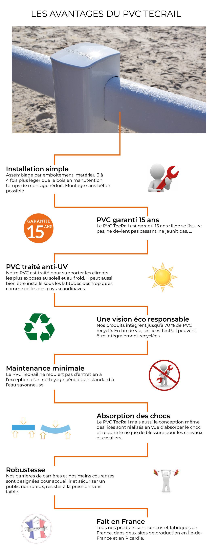 avantages du PVC TecRail